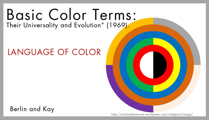 Basic-Color-Terms-Their-Universality-and-Evolution
